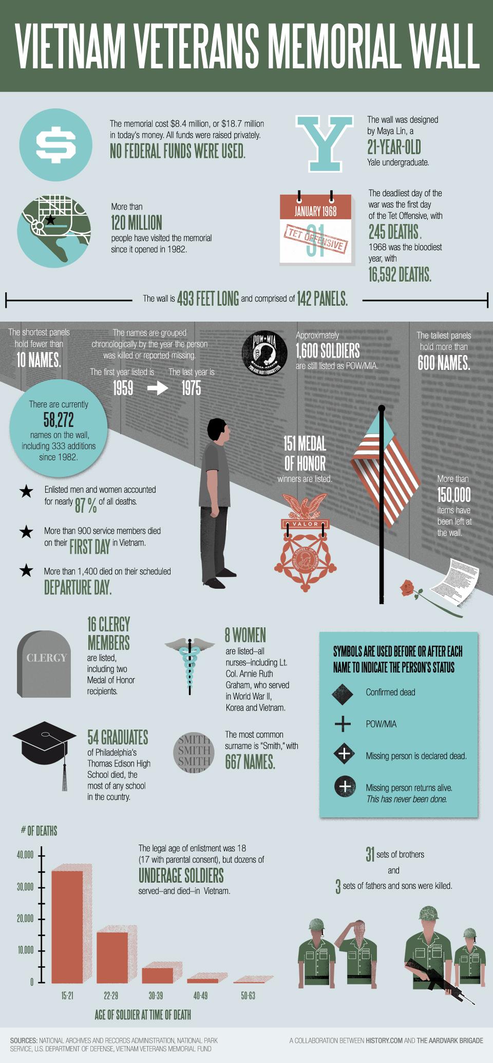 Vietnam Memorial Infographic FINAL Vietnam Memorial Infographic- In Honor Of Veterans Day