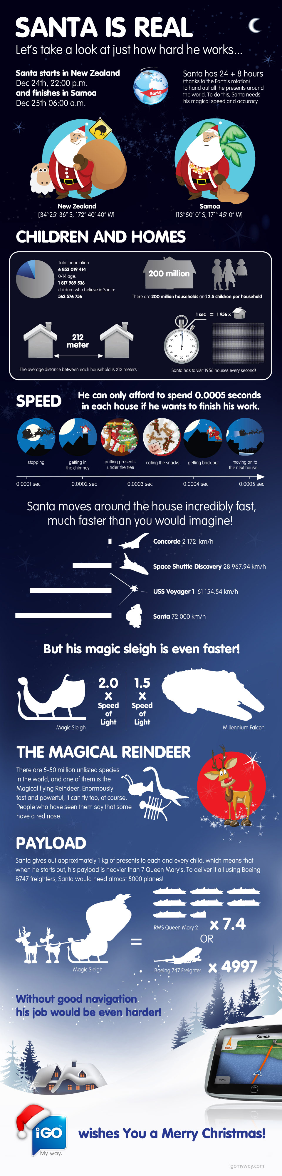 santas journey Santa: The Hardest Working Guy On the Planet (Infographic)