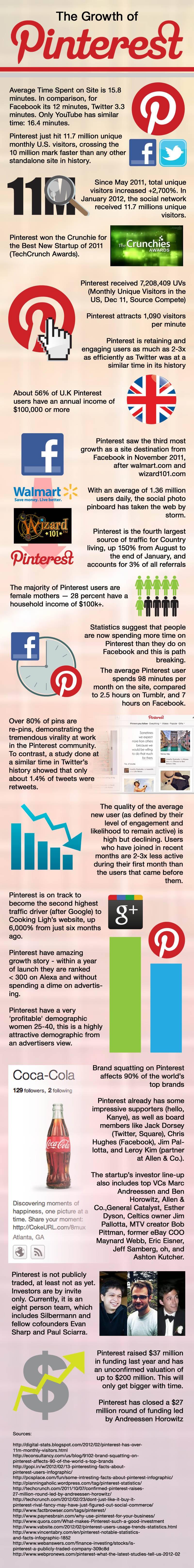 SVicm The Growth of Pinterest (Infographic)