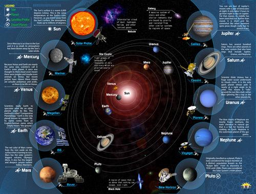 Popar Planets
