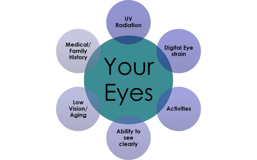Prevent Digital Eye Strain and Save Your Sight!