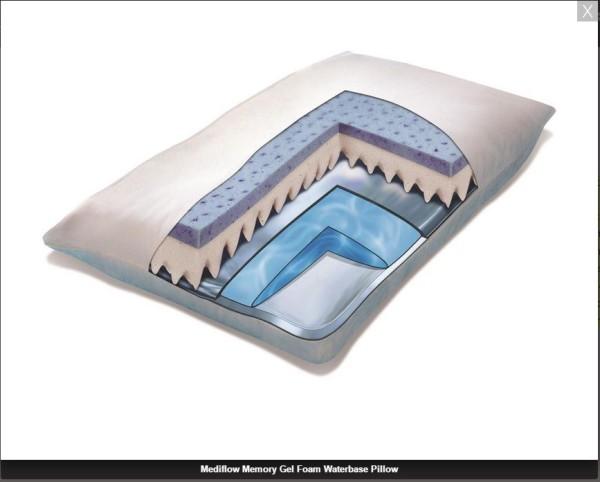 Mediflow Memory Foam Pillow Inside