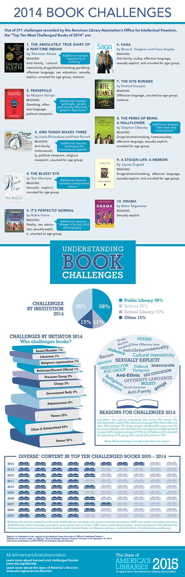 Celebrate Your Freedom to Read During #BannedBooksWeek. Check out the most surprising banned and challenged books from the last five years, plus more resources to show your support for the 1st Amendment.  Infographic courtesy of the American Library Association.
