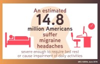"""There's a whole lot more to migraines than """"just a headache."""" Learn more about how they affect different people and where to get help."""