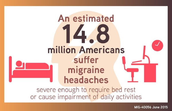 More to Migraines