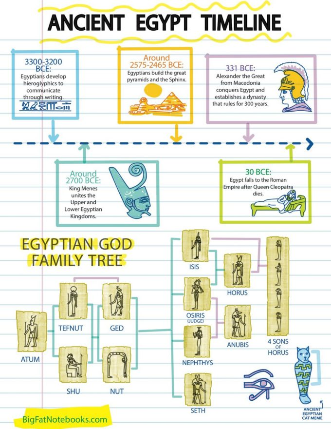 Brush up on your ancient Egypt timeline! This is one of the many benefits of Big Fat Notebooks!
