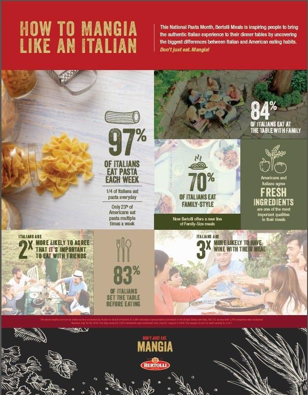 bertolli-mangia-infographic