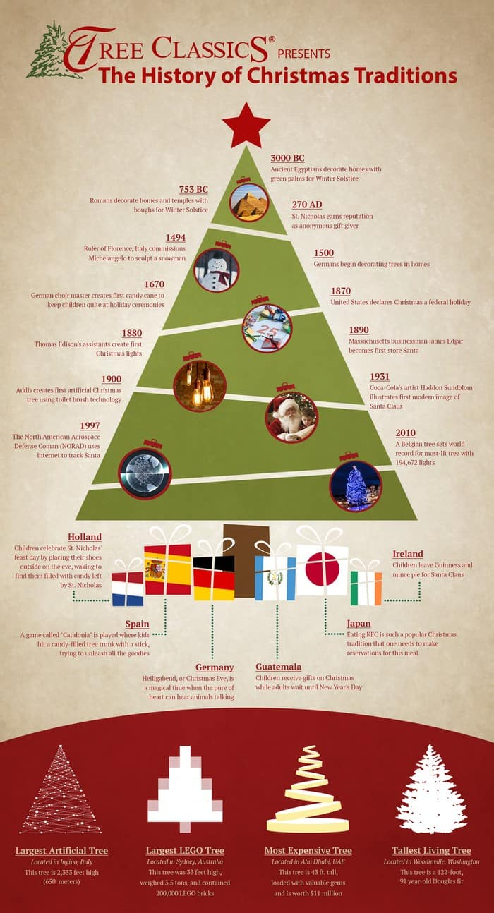 Ever wonder where all your favorite Christmas traditions started? Check out their history in this stunning infographic!