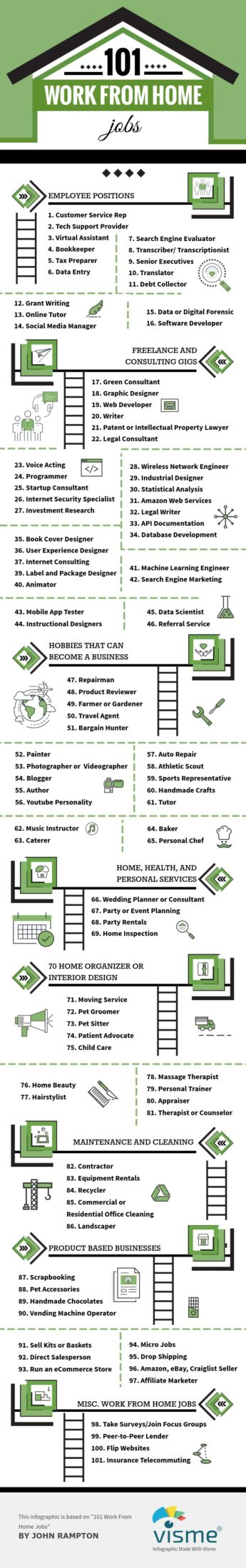 101 Work from home jobs