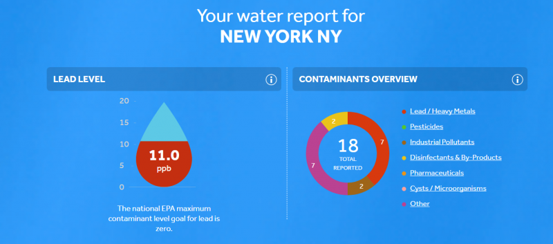 Know Your Water NYC Do You Know What's In Your Water? Here's How to Find Out!